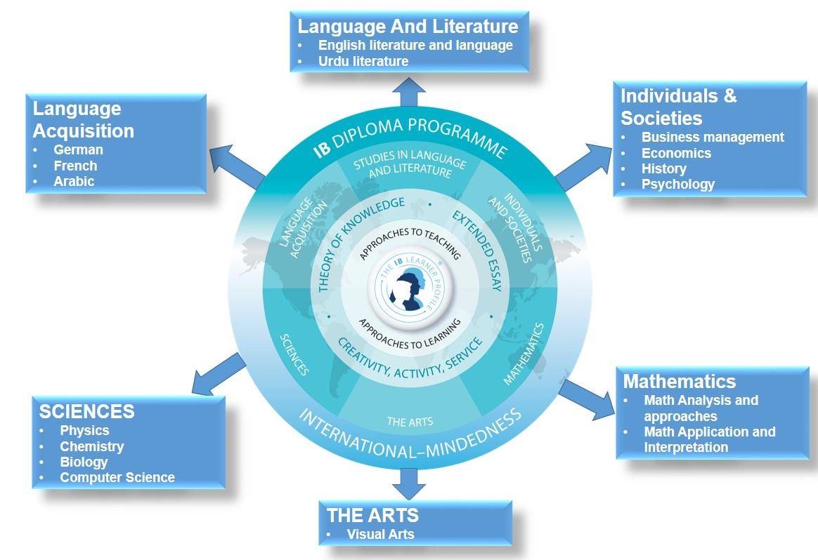 IB=Diploma-Programme